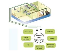 Titre V : Pac sur boucle d'eau avec récupération d'énergie