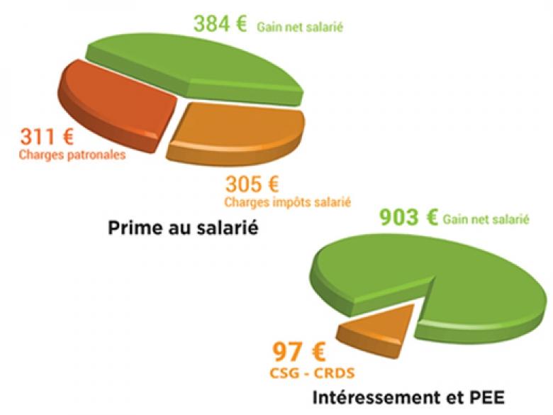 La suppression du forfait social rend le contrat d'intéressement et l'épargne salariale encore plus attrayants pour l'employeur.